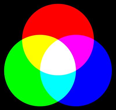 synthèse additive, la superposition des 3 couleurs primaires bleu vert rouge composant la lumière créé le blanc