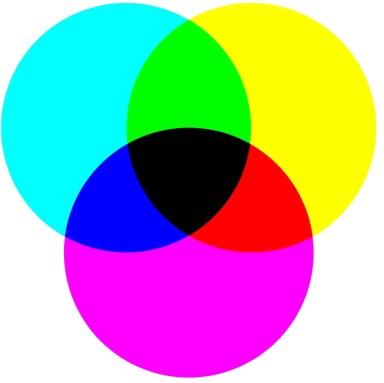 le mélange des couleurs primaires  en peinture (jaune, cyan et magenta)forme le noir