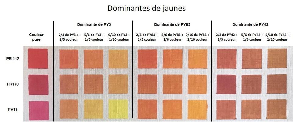 Les nuances de orange obtenues par mélanges avec des dominantes de jaunes