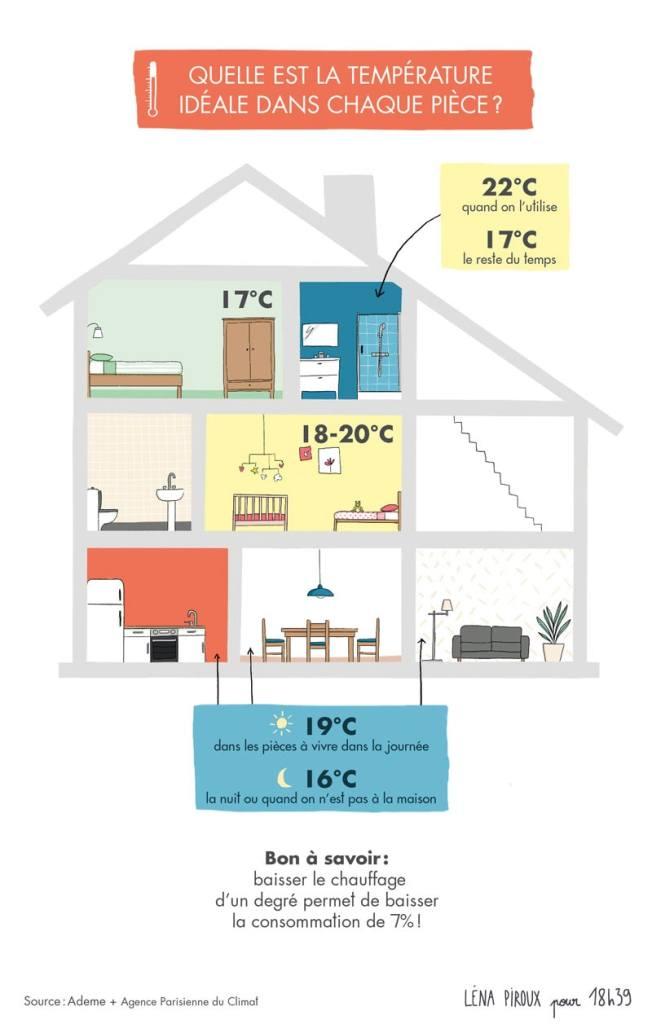 chauffage température