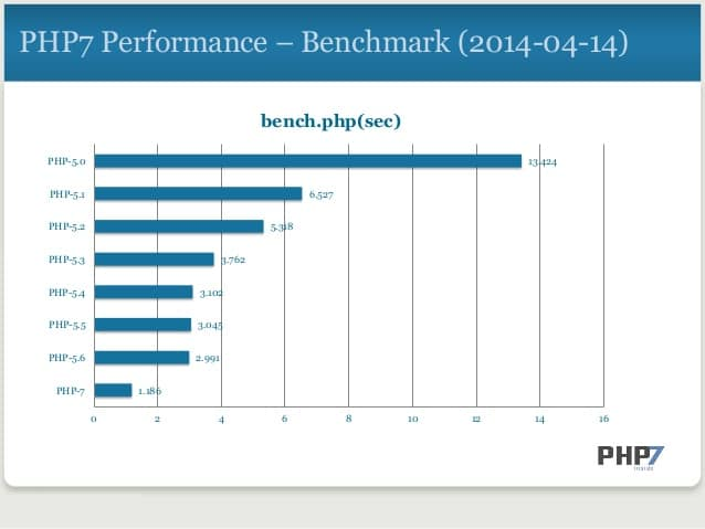 benchmarks php 7