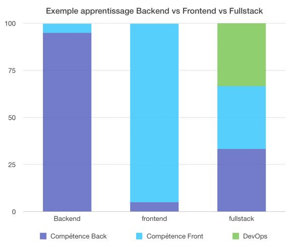 Exemple apprentissage Backend vs Frontend vs Fullstack
