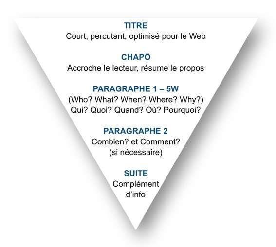 technique-de-la-pyramide-inversee
