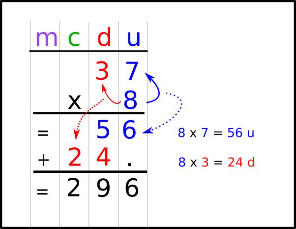 Multiplication posée à un chiffre