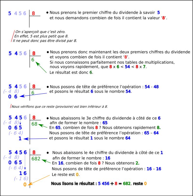 Division posée de 5456 divisé par 8