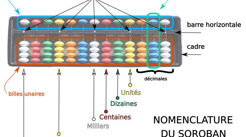 Nomenclature du soroban