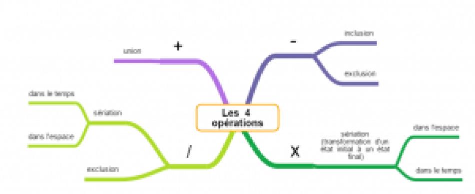 les 4 opérations mathématiques
