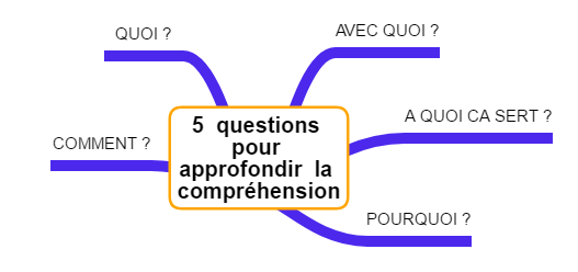 question compréhension gestion mentale