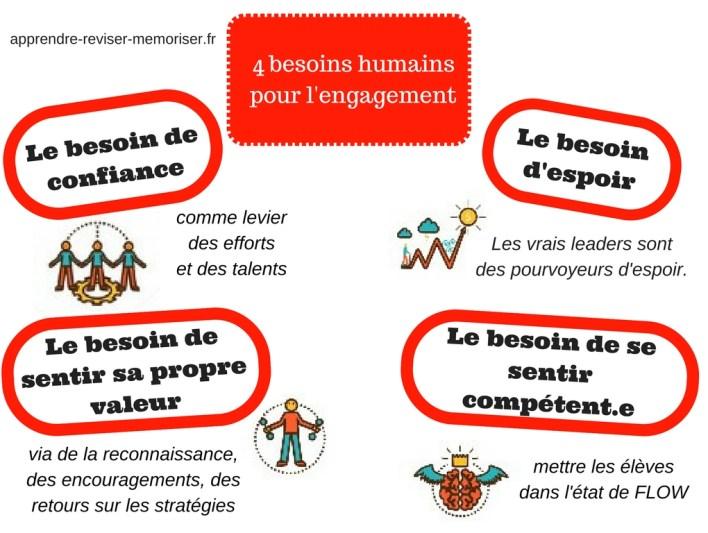 4 besoins humains pour l'engagement
