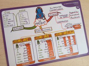 cartes mentales pour le français grammaire