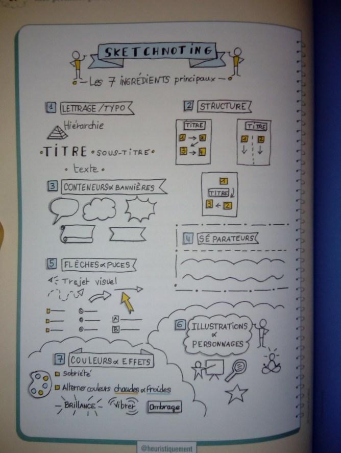 pensée visuelle apprendre