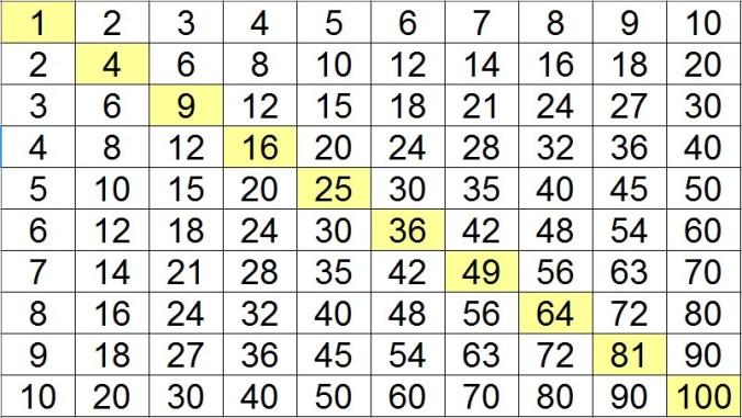 tableau pythagore multiplication