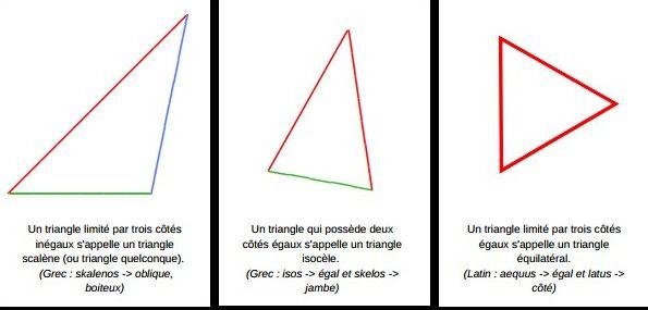 Géométrie définition types de triangles