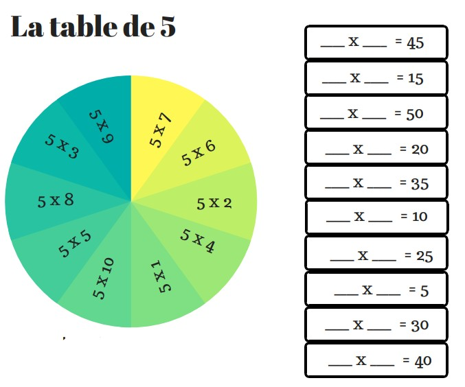 10 roues pour r viser les tables de multiplication for Revision table de multiplication