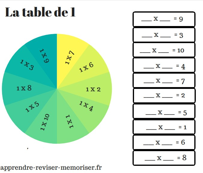 réviser table de multiplication