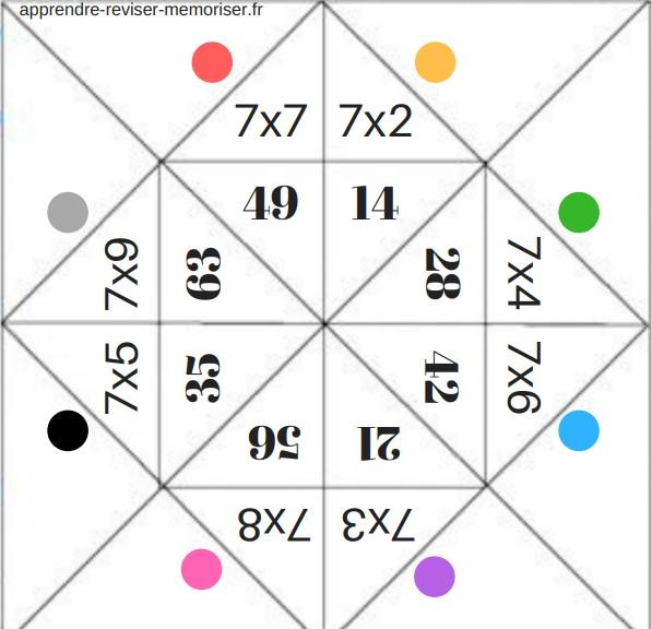 cocotte multiplication