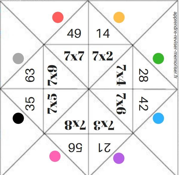 Cocotte Des Multiplications Mémoriser Les Résultats Des Tables Et