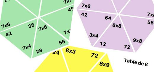 jeu Casse-tête des multiplications