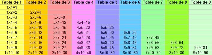 tableau réviser tables multiplications