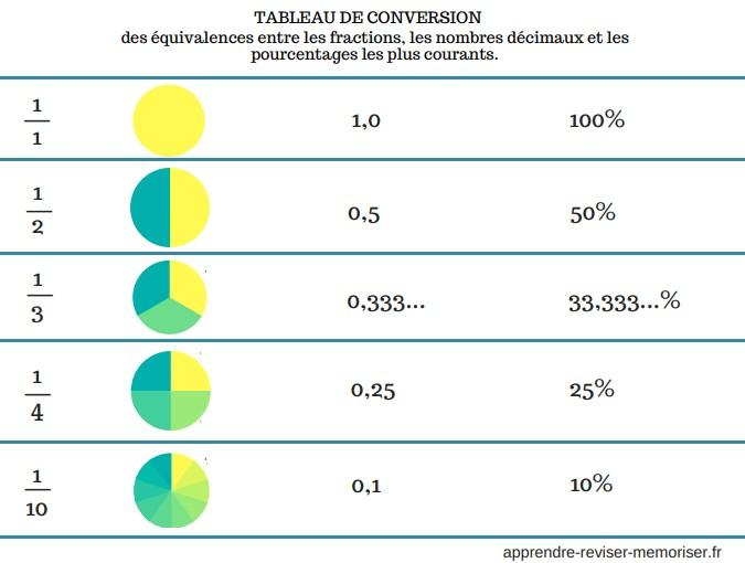 Amazing Tableau De Conversion Des Equivalences Entre Les Fractions Beutiful Home Inspiration Cosmmahrainfo