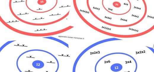 tableaux multiplications décompositions