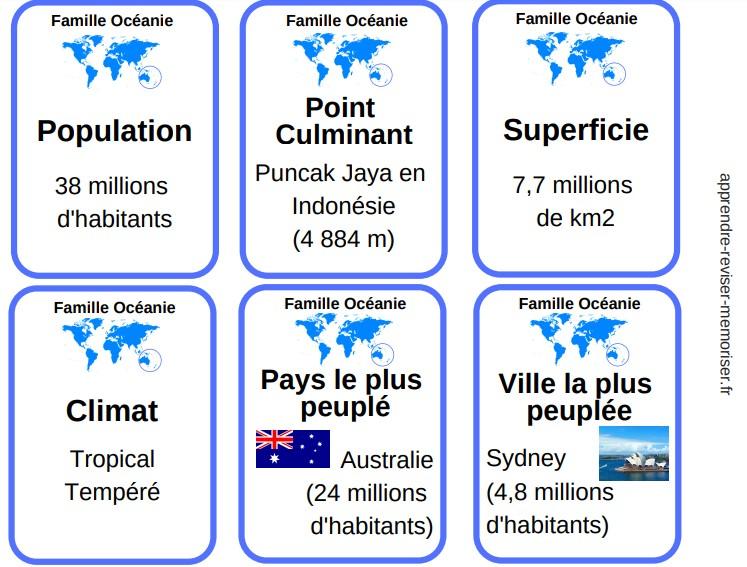 7 familles de géographie