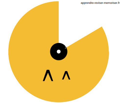 roue lettres dys