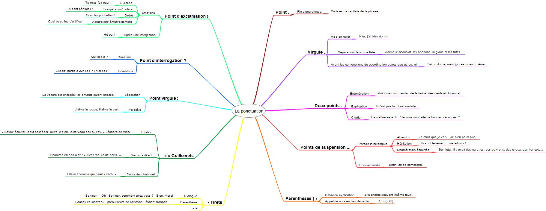 carte mentale ponctuation français