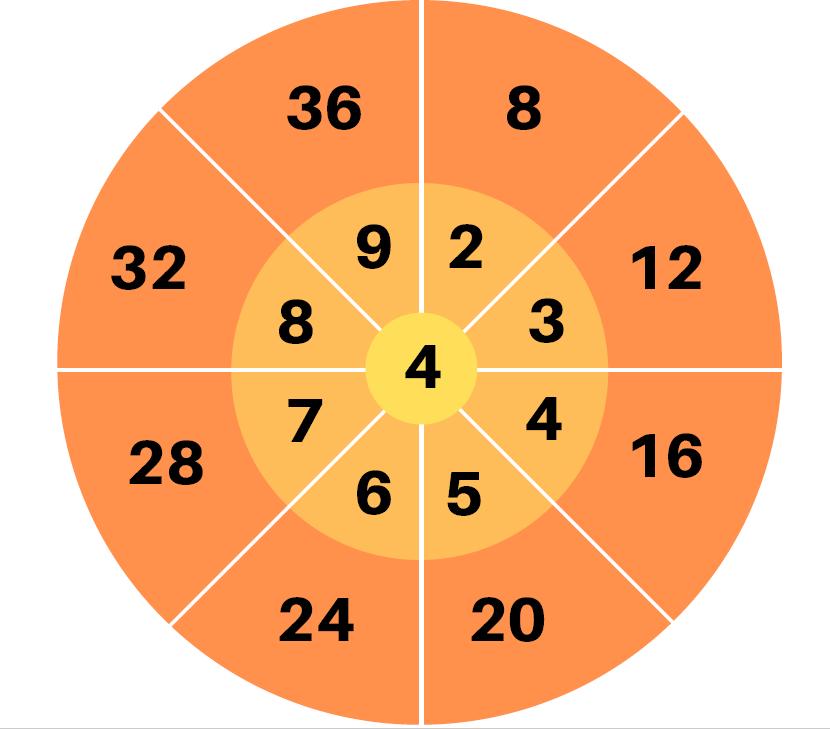 roues réviser multiplication