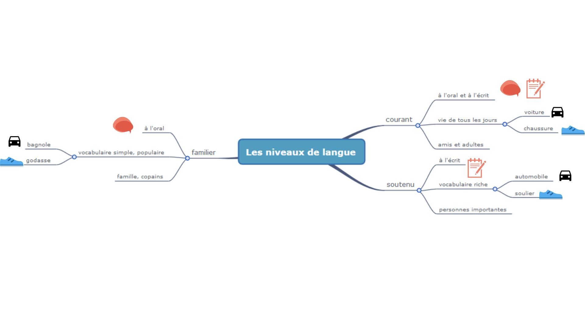 carte mentale des niveaux de langue