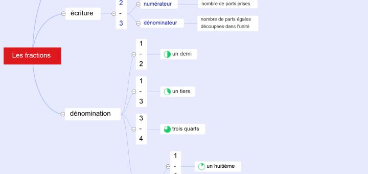 carte mentale des fractions cm1 cm2