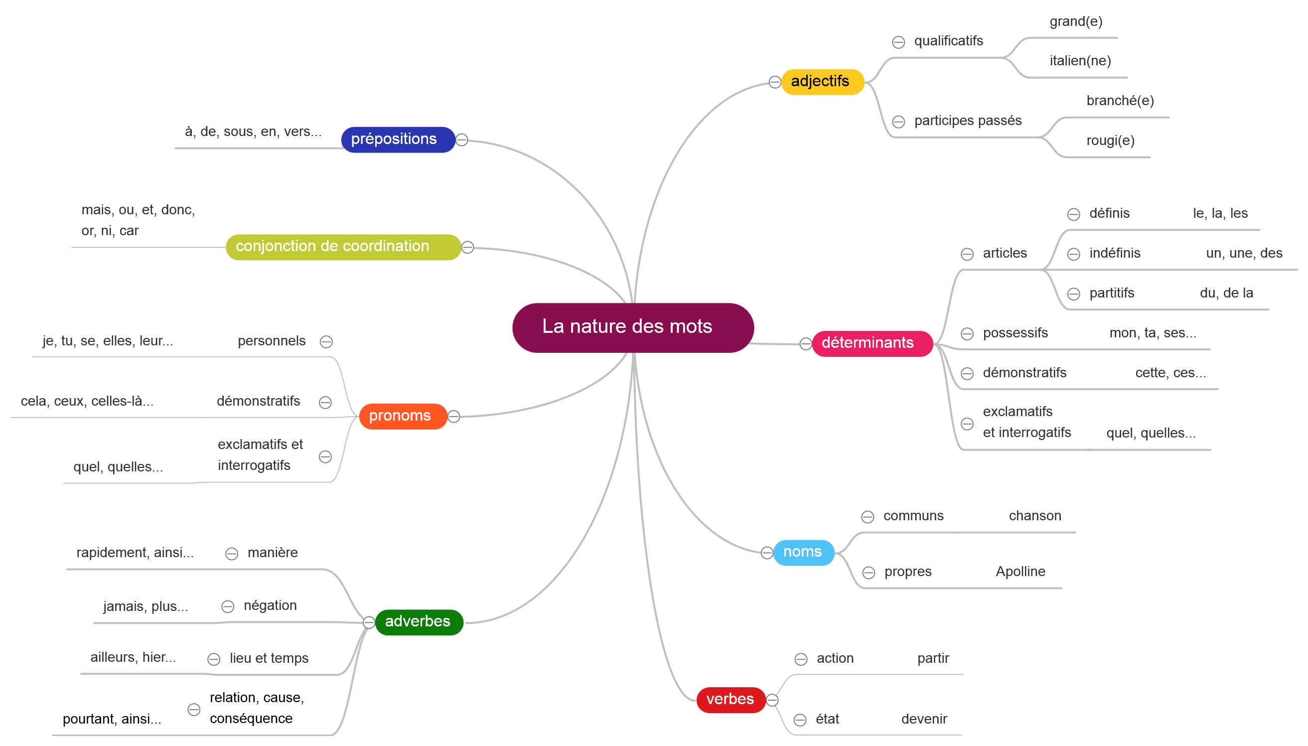 carte mentale nature des mots cm1 cm2