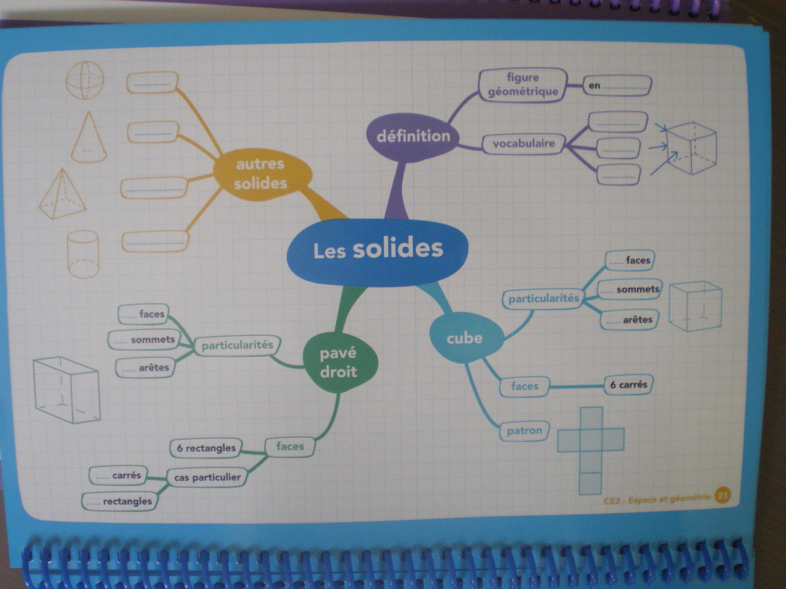 collection cartes mentales français maths ce1 cm2