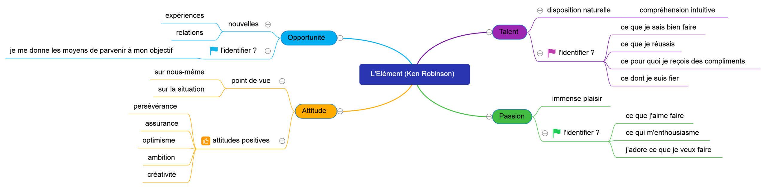 trouver son élément ken robinson