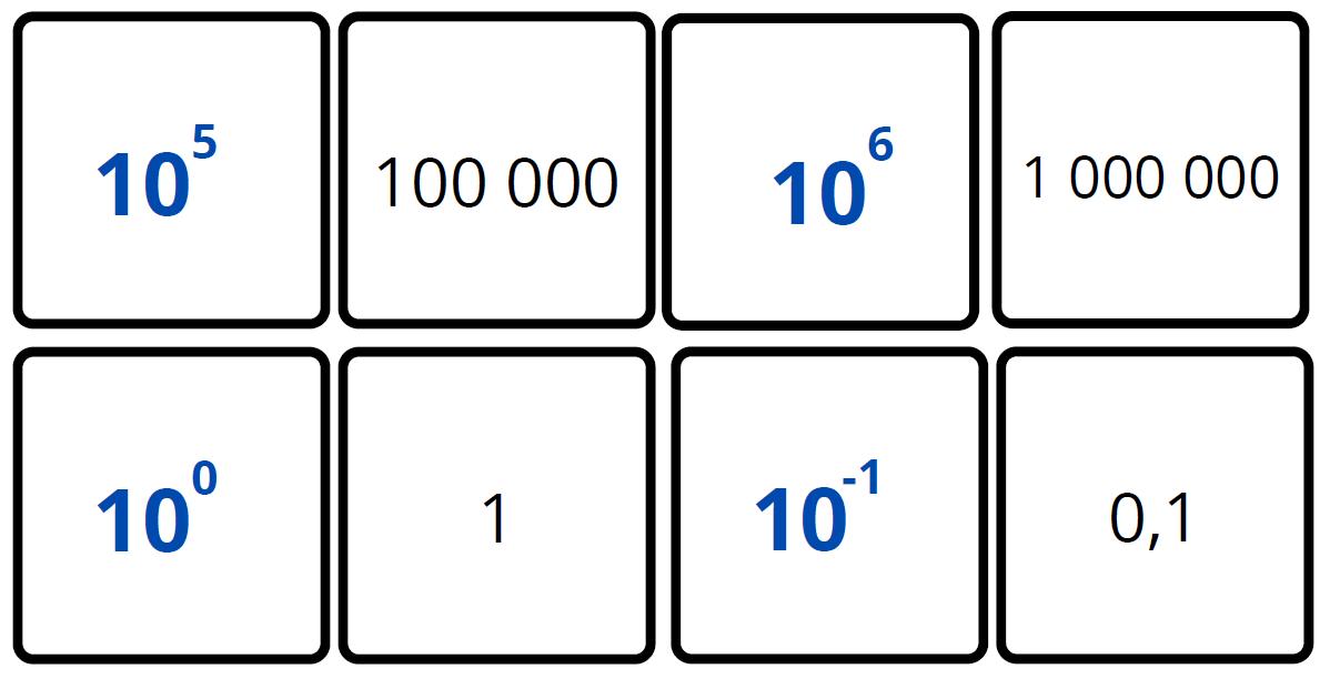 équivalence des puissances de 10