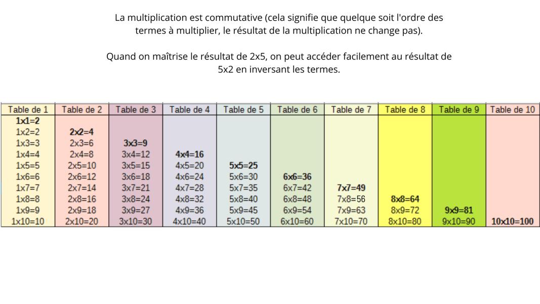 tableau tables de multiplication