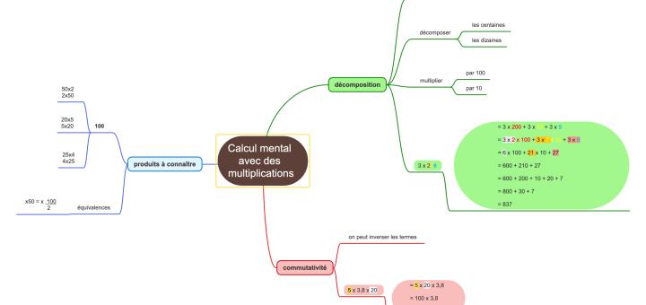Carte mentale calcul mental avec les multiplications CM