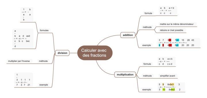 Carte mentale des calculs avec les fractions collège