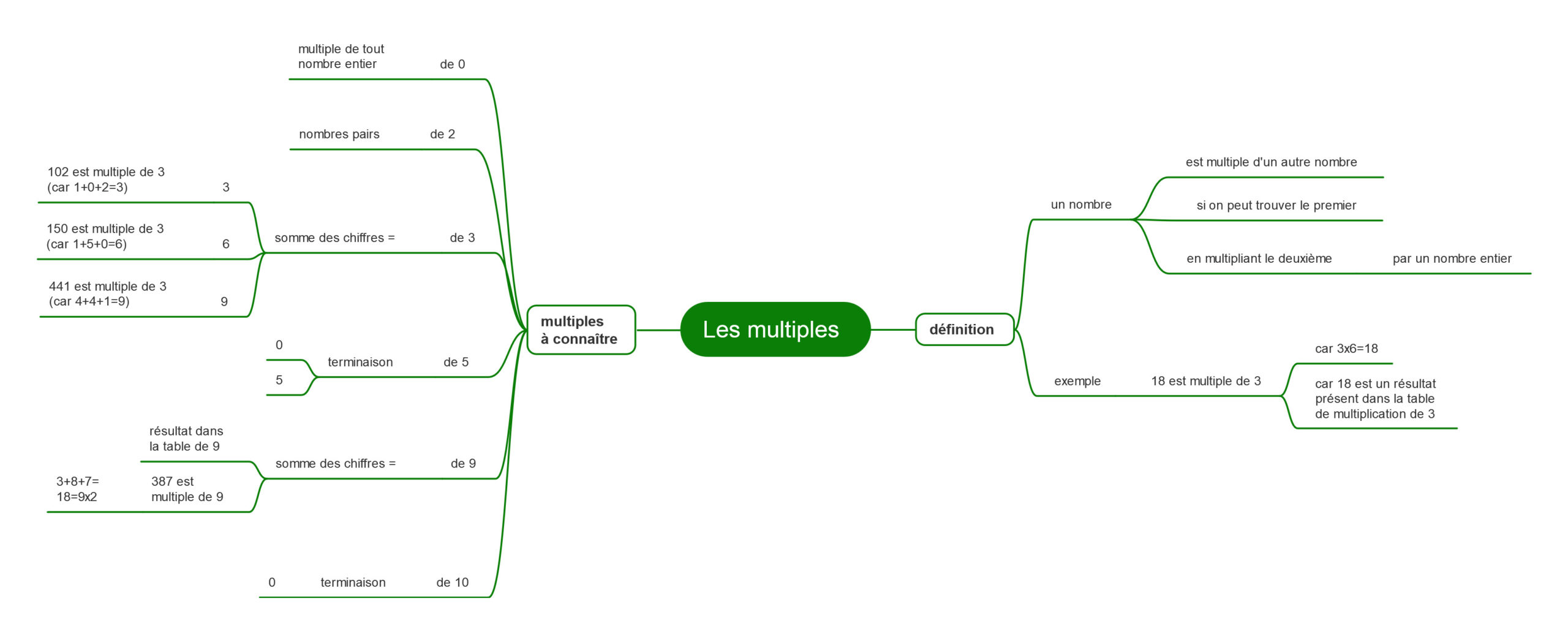 carte mentale Les multiples