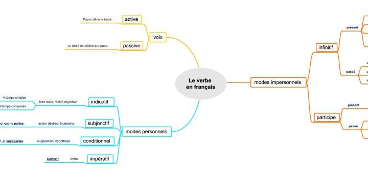 carte mentale du verbe en français