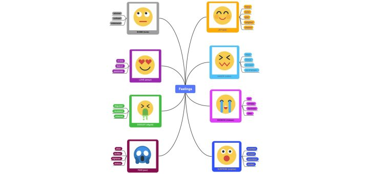 Carte mentale des émotions en anglais