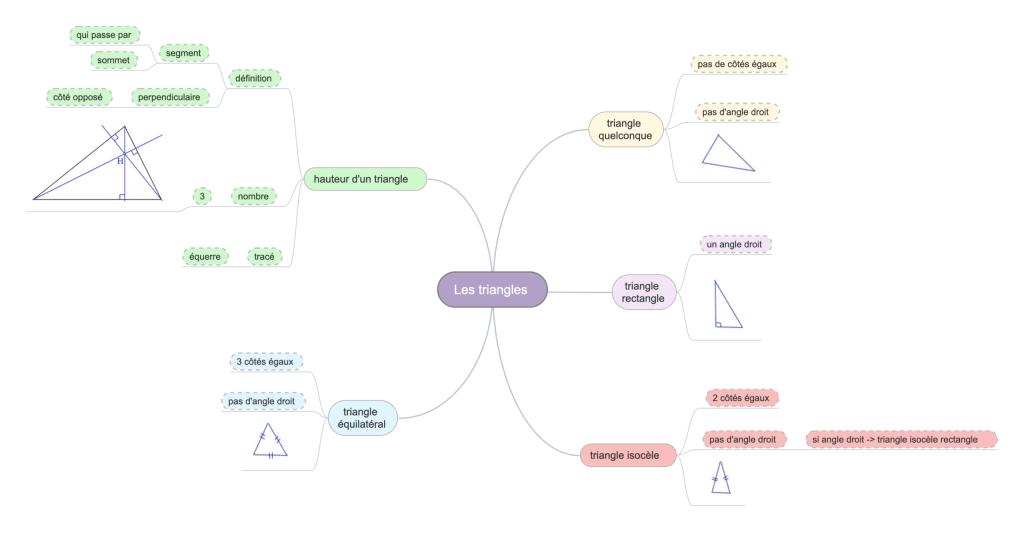 carte mentale géométrie triangle