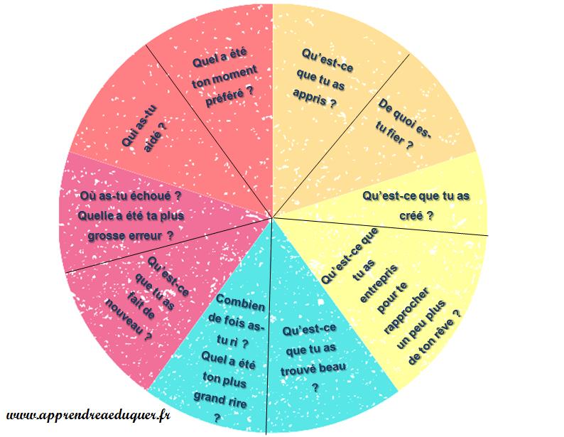 roue psychologie positive
