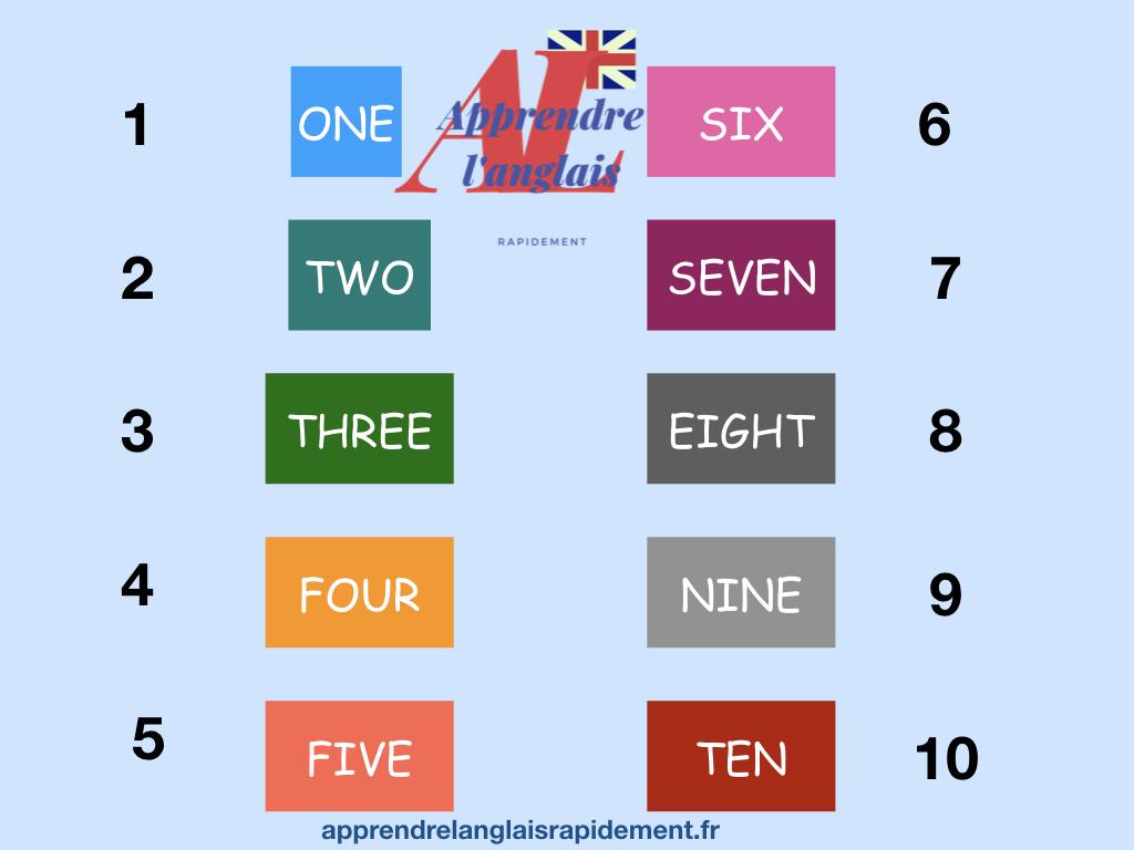 les chiffres en anglais de 1 à 10