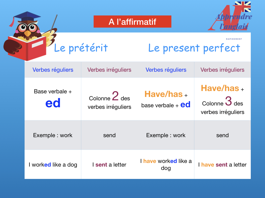 Present Perfect Ou Past Simple Apprendre L Anglais Rapidement