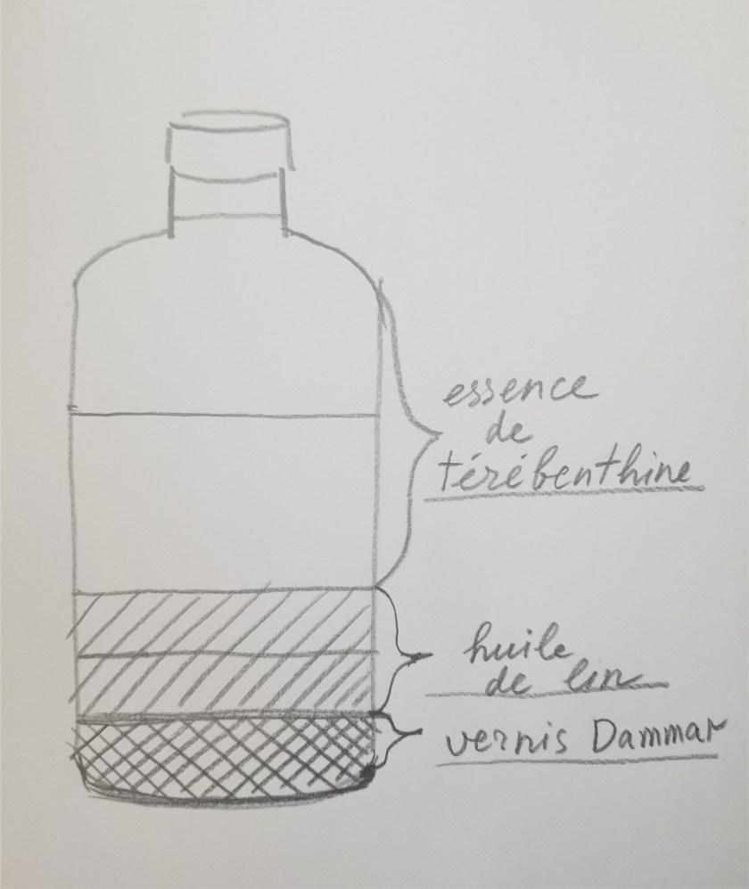 Medium pour peindre à l'huile