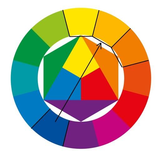 Les couleurs complémentaires adjacentes du cercle chromatique