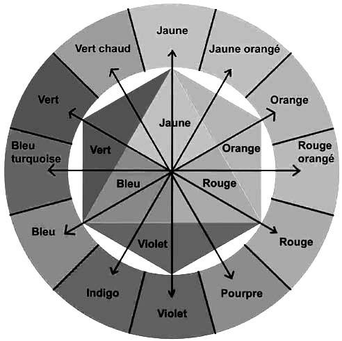 Cercle chromatique d'Itten valeurs de gris des couleurs