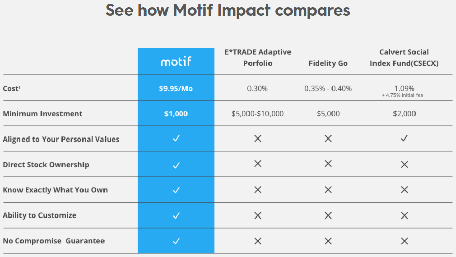 Motif Investing Review 2017 - Impact Portfolio Fees