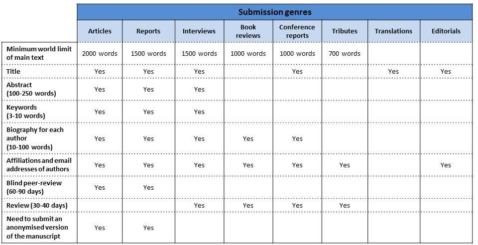 submission genres table-eng